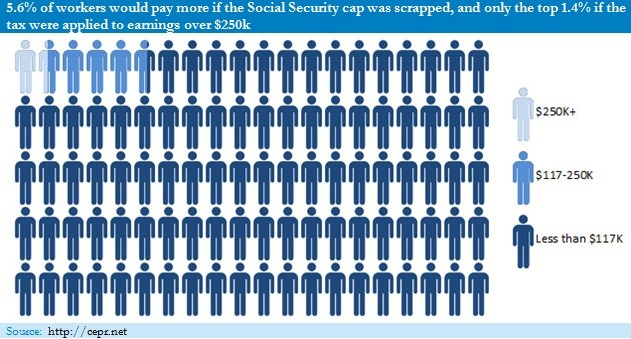 Percentage of workers who'd pay more is Social Security cap was scrapped