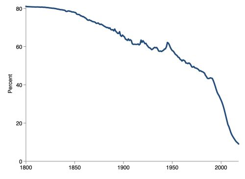 Share of worldwide population in poverty.